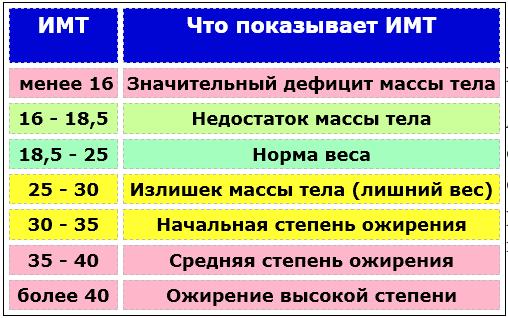 Показатели индекса массы тела