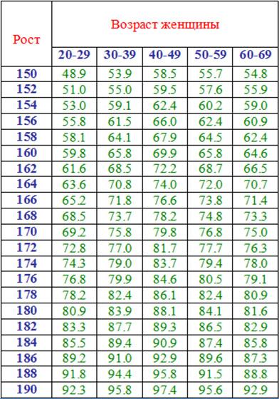 Идеальный вес для женщины таблица