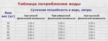 Cколько надо пить воды в день таблица